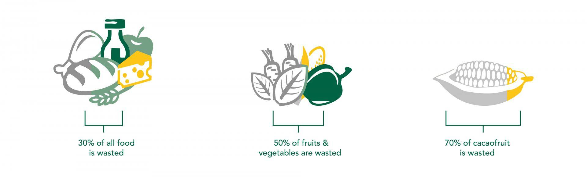 infographic foodwaste