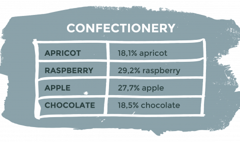 confectionery chart - water activity