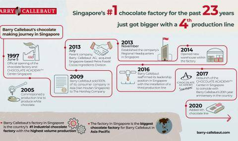 Barry Callebaut 2020_Infographic