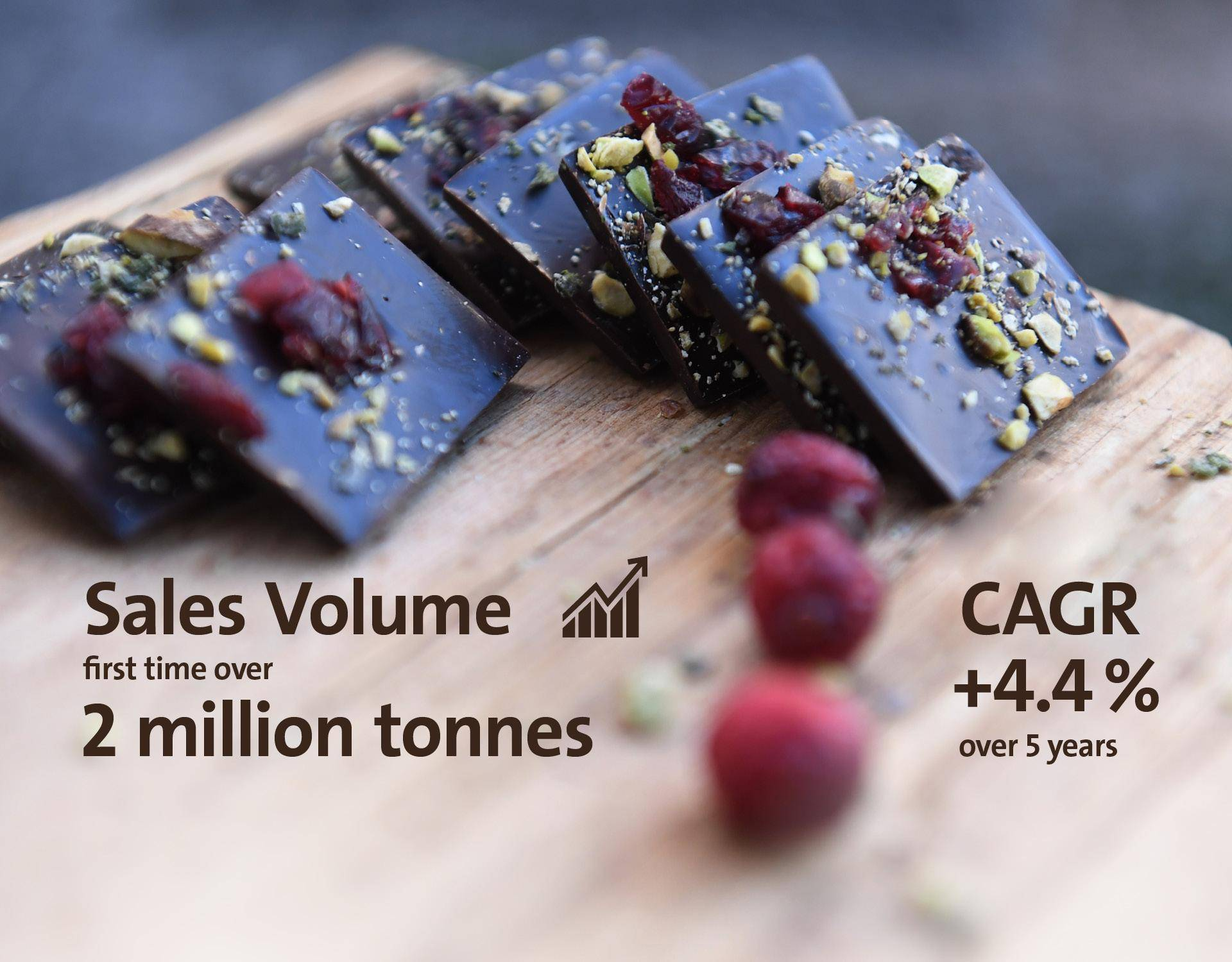 Image Slider Sales Volume Fiscal Year 2017/18 Barry Callebaut Group