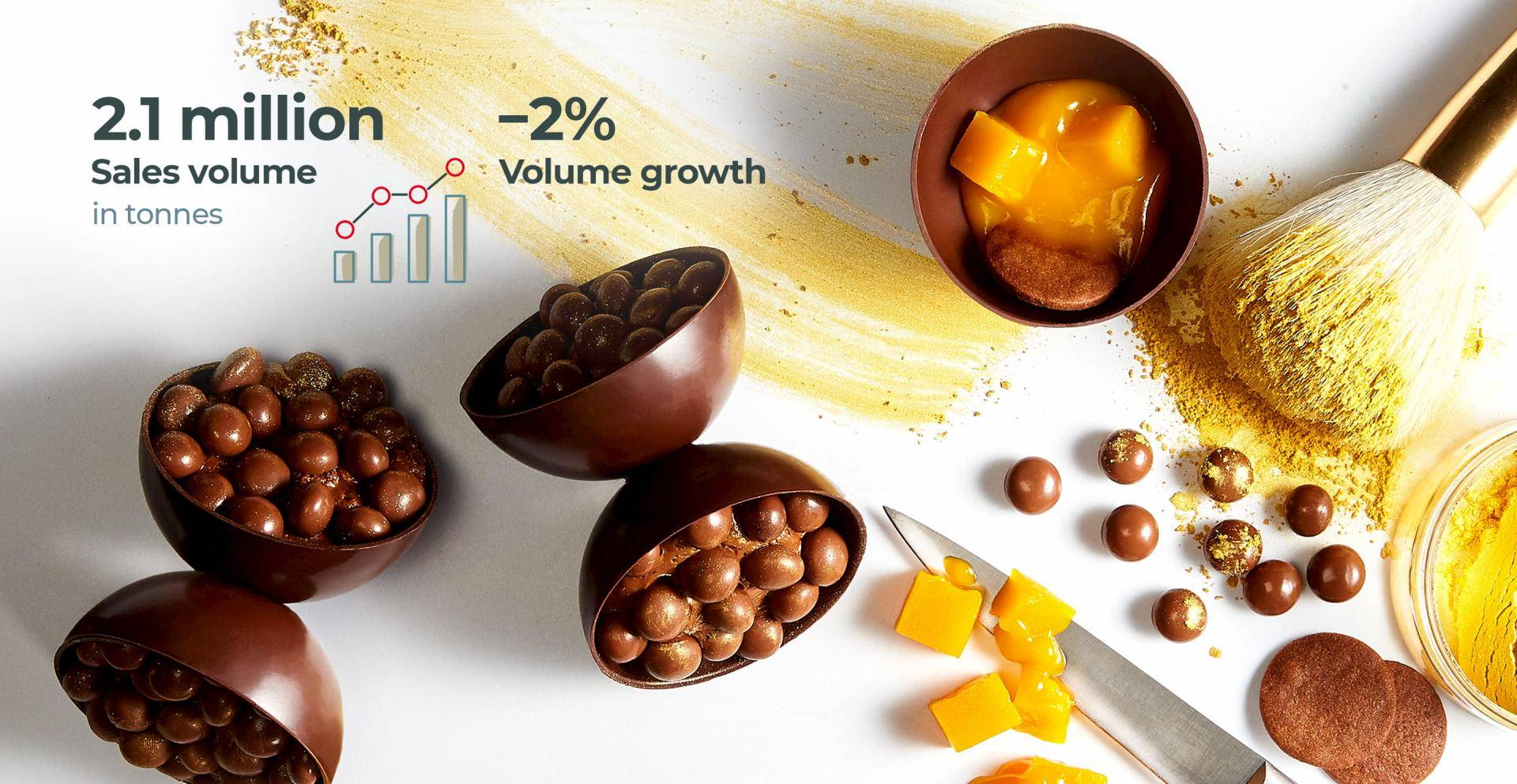 Sales Volume Fiscal Year 2019/20 Barry Callebaut