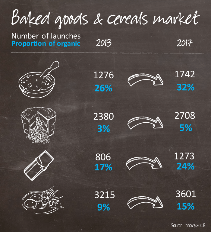 Organic baked goods and cereals market product launches