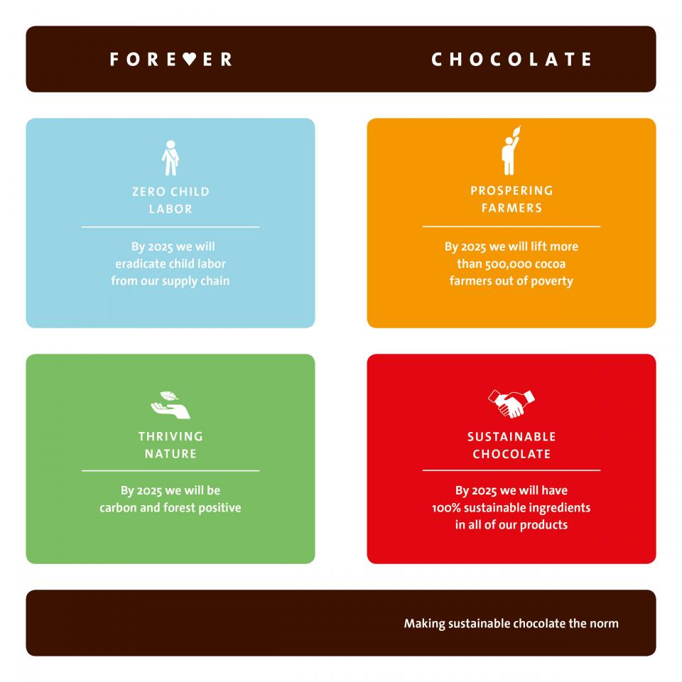 Forever Chocolate infographic icons
