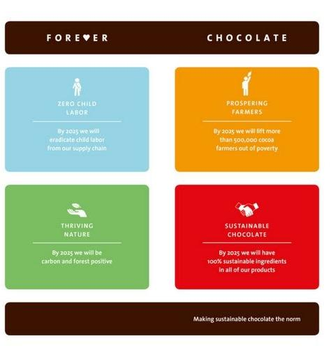 Forever Chocolate Plan Graphic