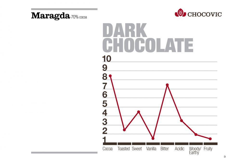 Chocovic Maragda dark chocolate couverture 70 %