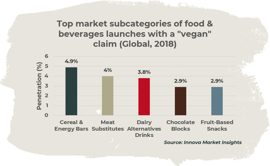 Food & beverages launches with vegan claim