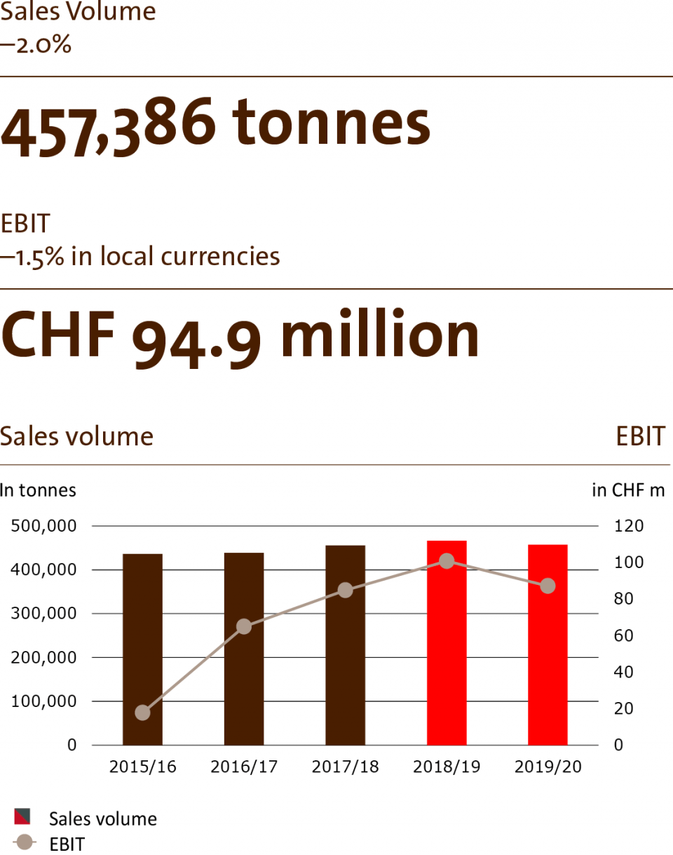 Sales volume in Global Cocoa