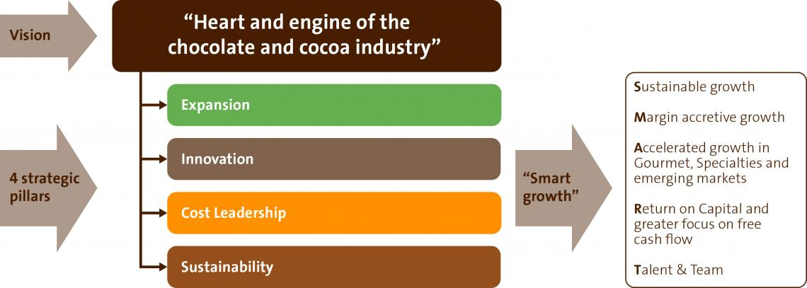 Barry Callebaut heart and engine of the chocolate and cocoa industry