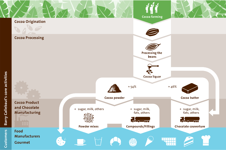 Barry Callebaut is present in all stages of the cocoa and chocolate value chain