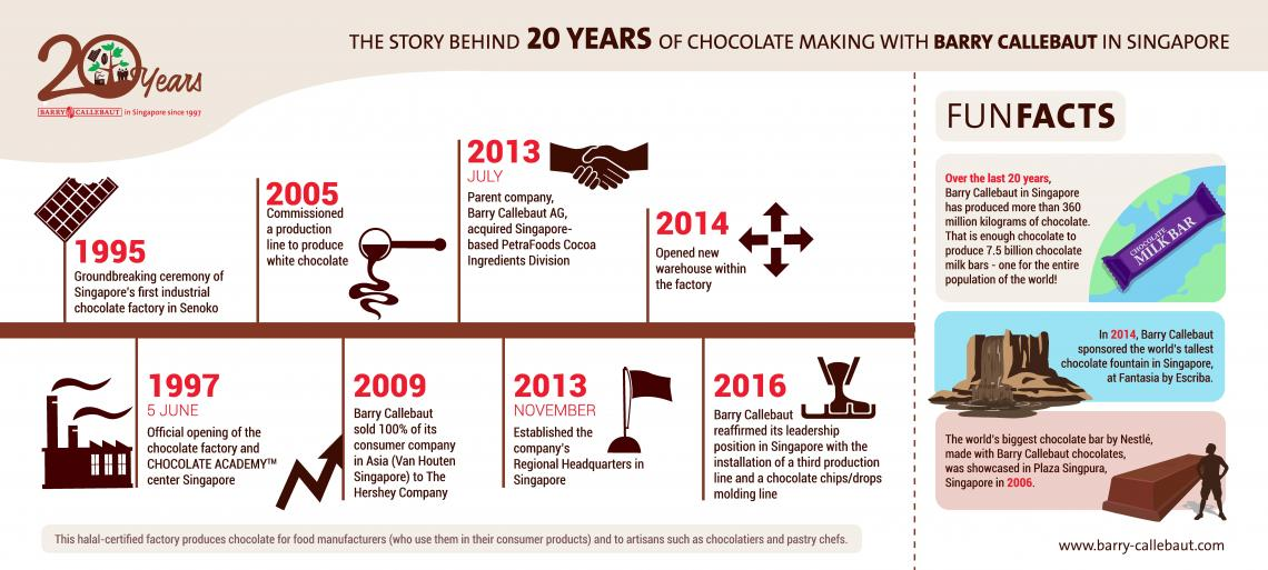 Infographic 20 years Barry Callebaut in Singapore.