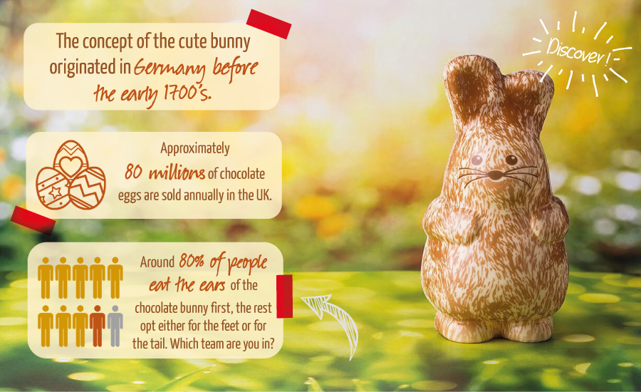 Easter fun facts and figures