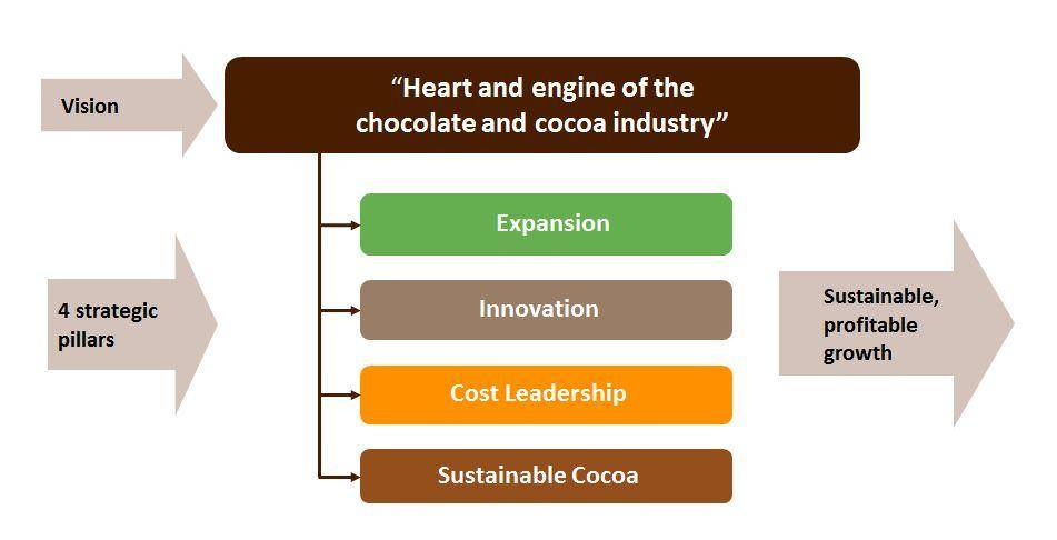 Barry Callebaut FAQs Strategy and Financials