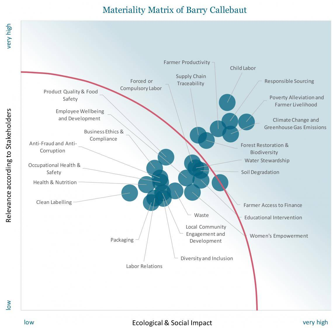 Barry Callebaut Materiality Assessment 2018
