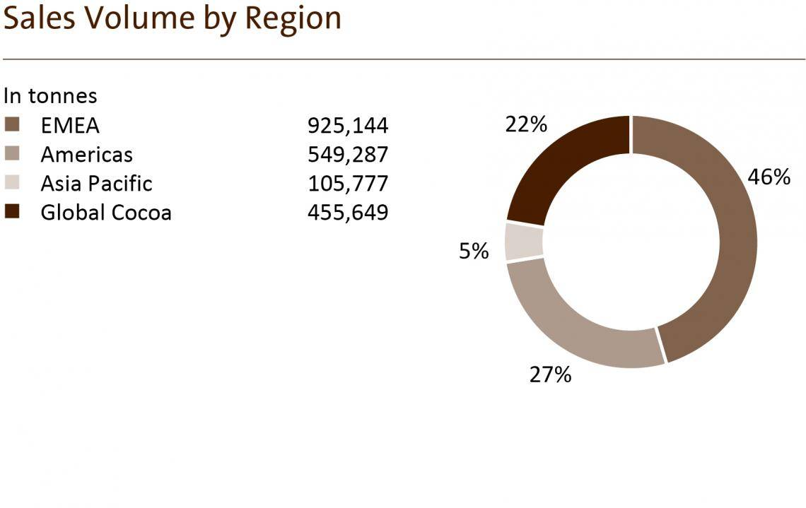 Sales Volume by Region