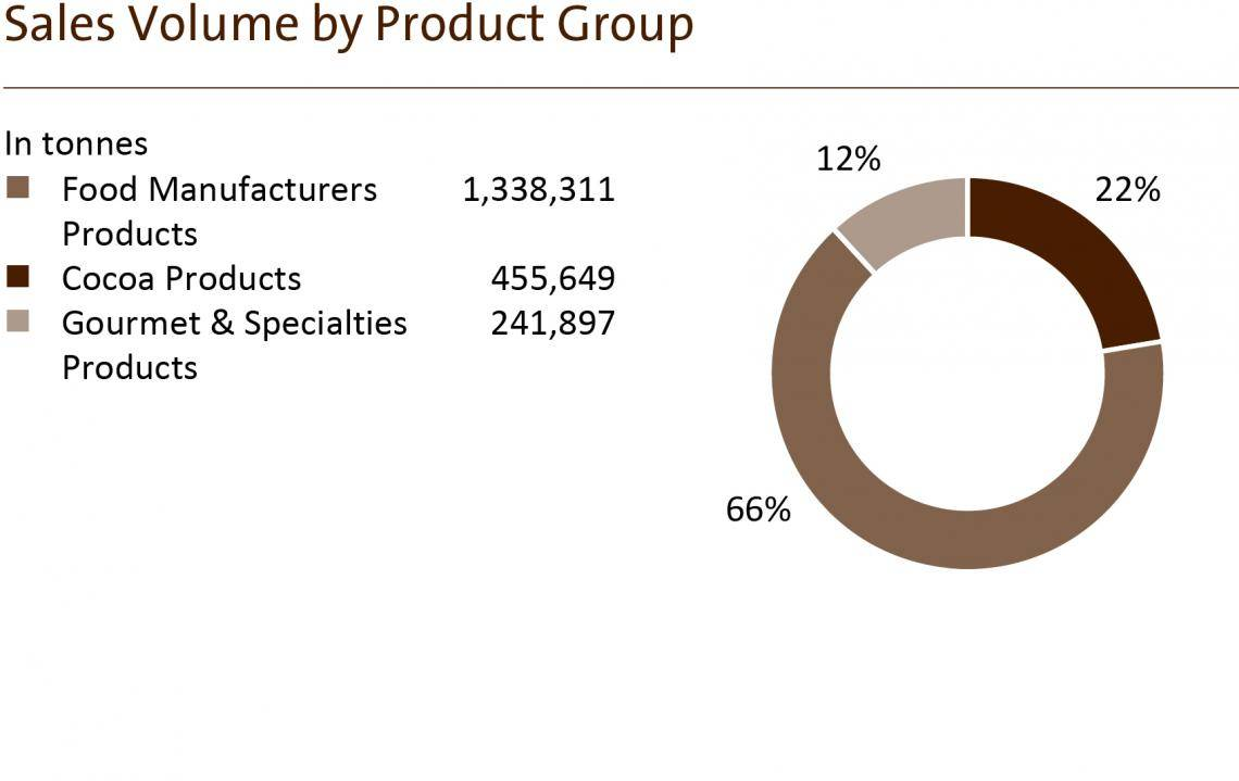 Sales Volume by Product Group