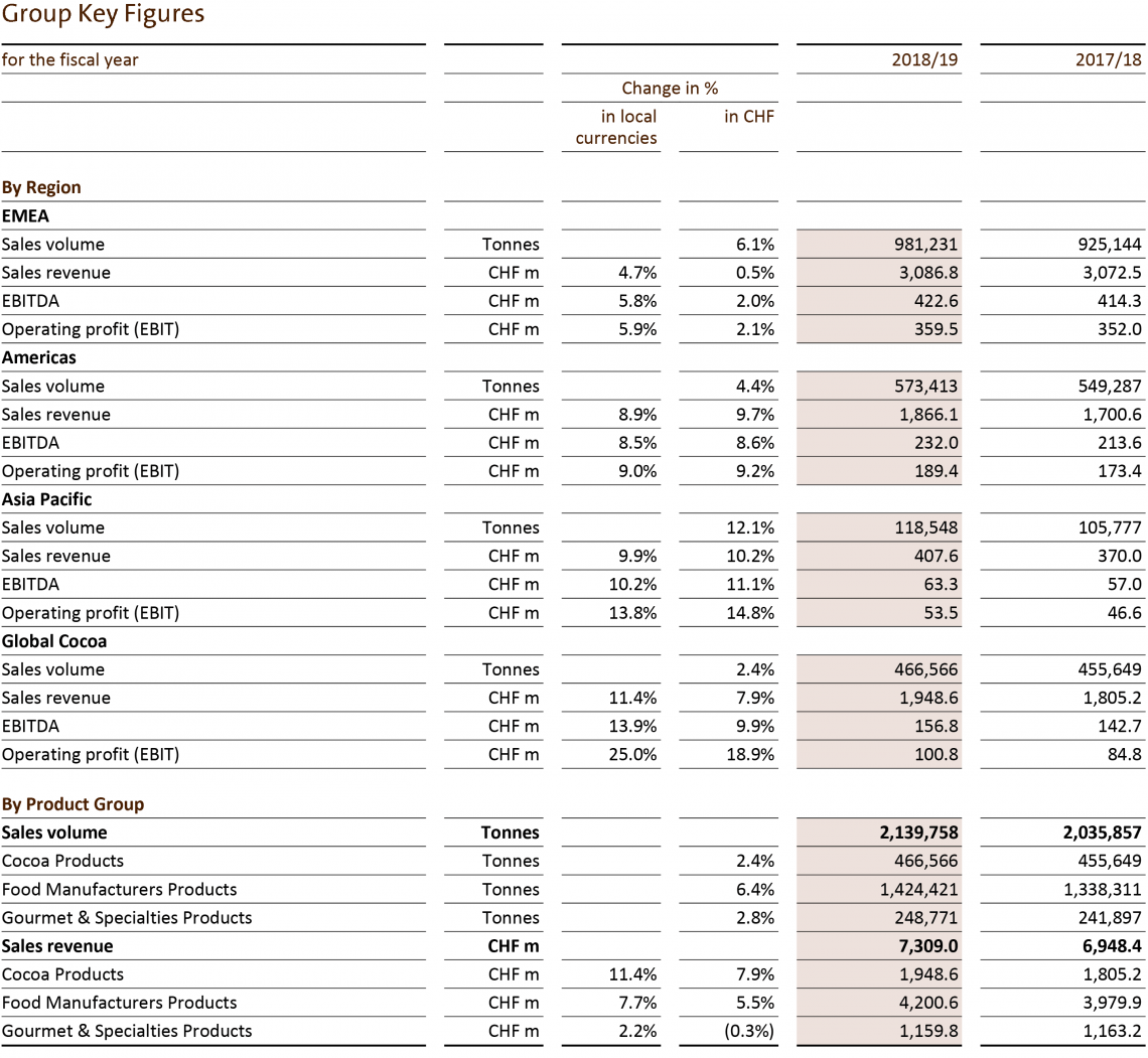 Barry Callebaut Callebaut Full Year Results 2018-19 Group Key Figures per Regions and Product Group