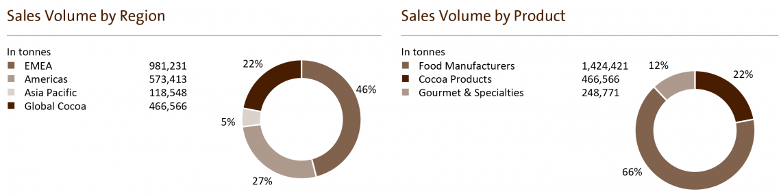 Sales volumes by region and products