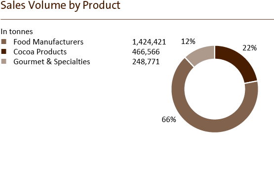 Barry Callebaut Annual Report 2018-19 Sales Volume by Product