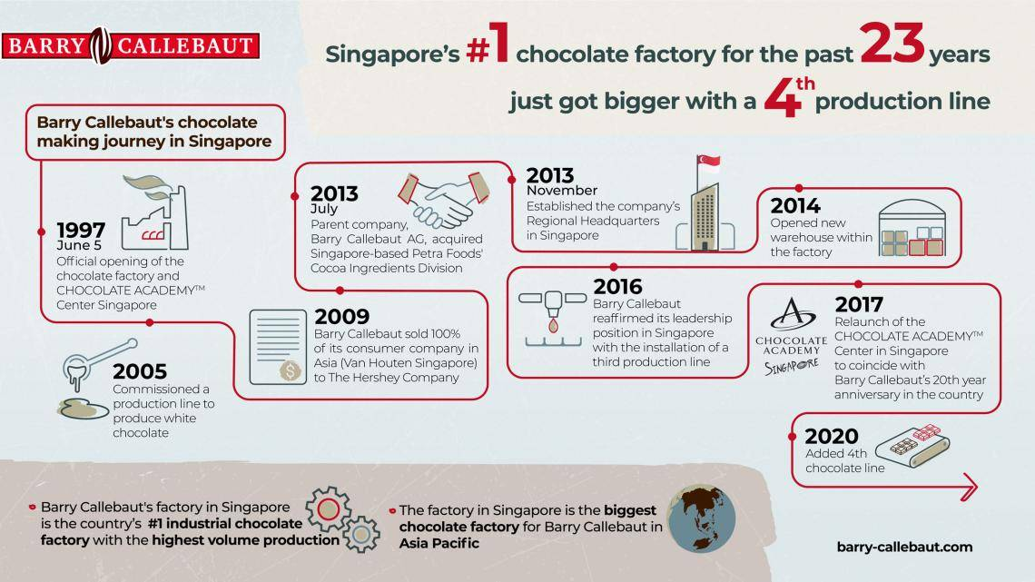 Barry Callebaut 2020_Infographic Singapore