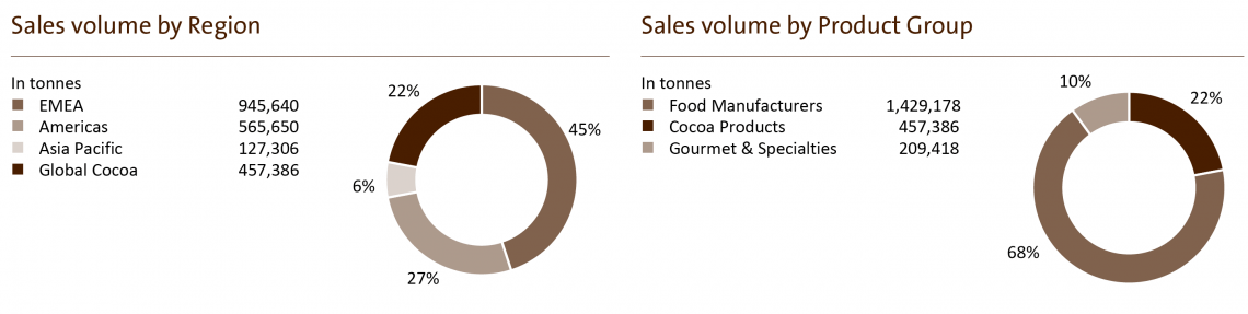 Barry Callebaut sales volumes by regions and products