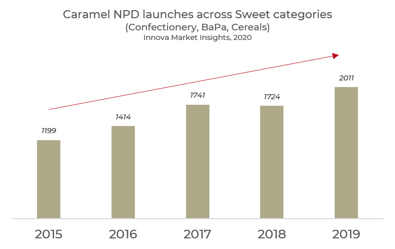 Caramel NPD launches across Sweet categories