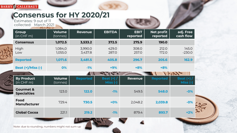 Barry Callebaut consensus for Half Year 2020_21