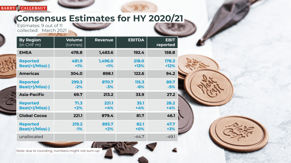 Consensus Estimates for FY 2020/21